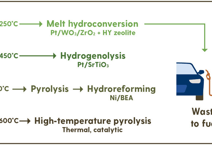 Plastic waste to fuels by hydrocracking at mild conditions