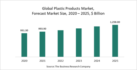 What Do Developments In The Packaging Industry Mean For The Plastic Products Market?