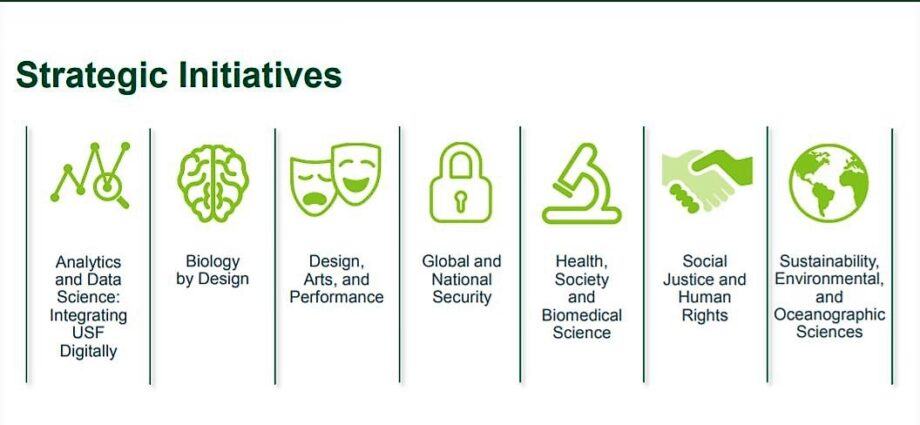 BOT approves USF's 10-year blueprint on key initiatives for university development – The Oracle
