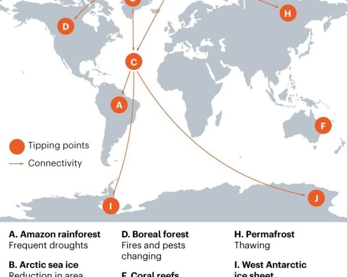9 climate tipping points