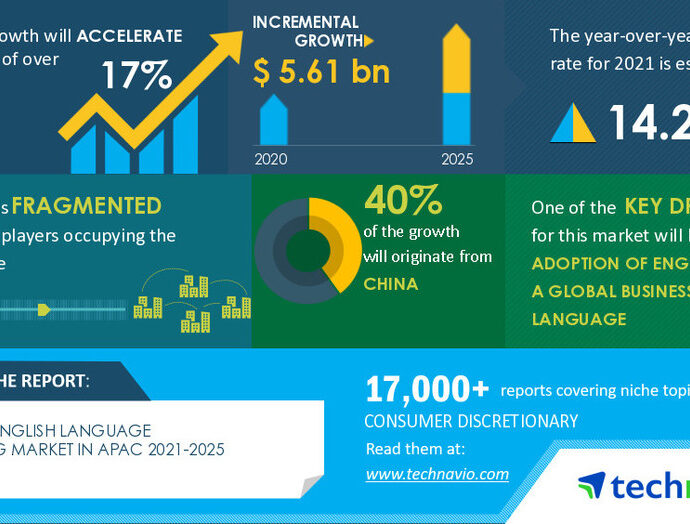 Digital English Language Learning Market in APAC in Education Services Industry|Technavio
