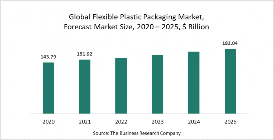 Flexible Plastic Packaging Industry Growth Comes From Increasing Consumption Of Processed, Packaged Food