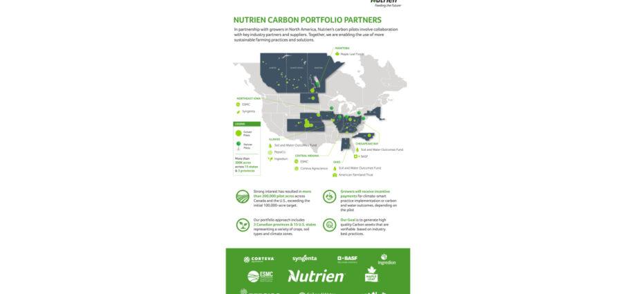 Nutrien Unveils Portfolio Approach to Carbon Program