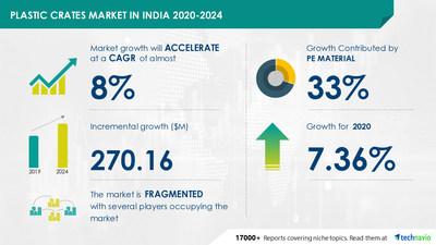 Plastic Crates Market in India to grow over $ 270 Million during4|Technavio