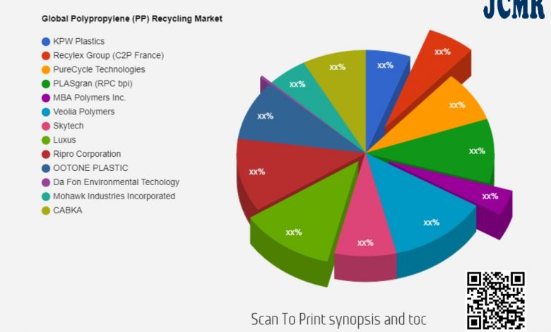 Polypropylene (PP) Recycling Market – increasing demand with Industry Professionals:KPW Plastics, Recylex Group (C2P France), PureCycle Technologies