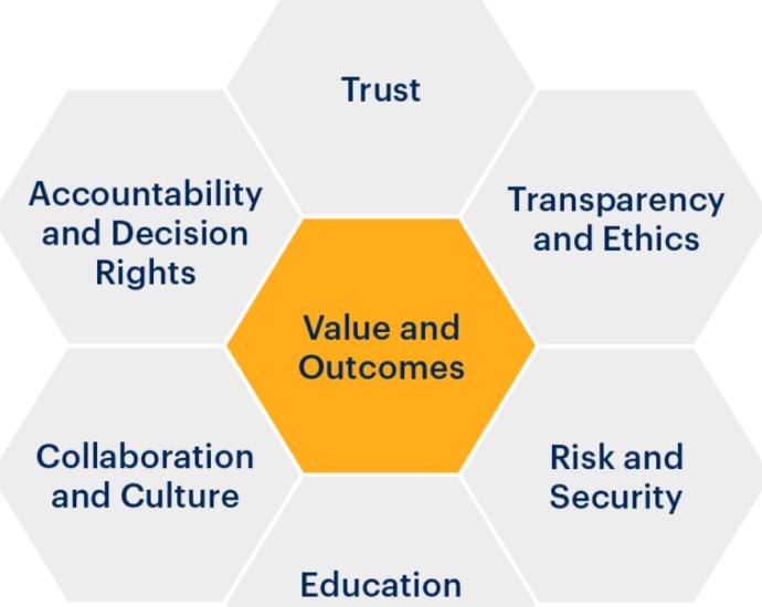7 Key Foundations for Modern Data and Analytics Governance