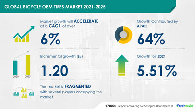 Technavio has announced its latest market research report titled Bicycle OEM Tires Market by Application and Geography - Forecast and Analysis 2021-2025