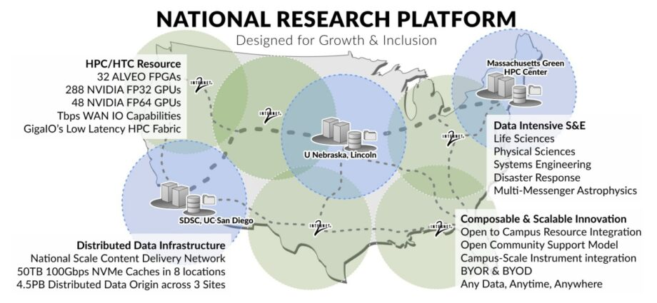 GigaIO Is Selected to Bring Composability to Bold New National Research Platform