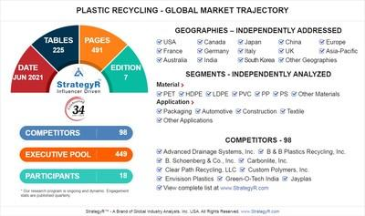Global Plastic Recycling Market to Reach $47.3 Billion by 2026
