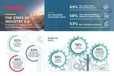 Molex Releases Results of Global Survey on 'State of Industry 4.0'