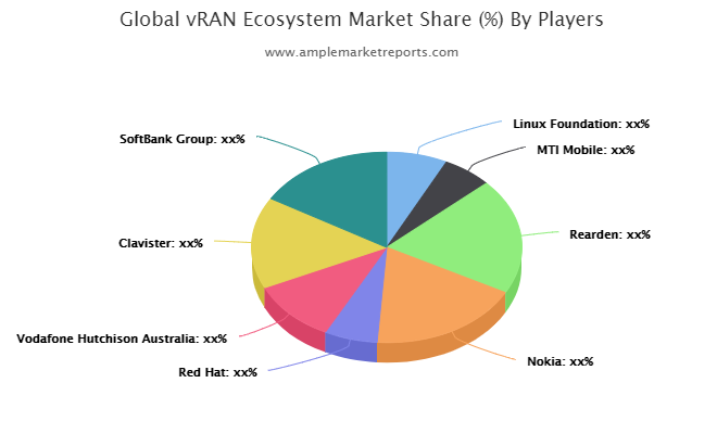 vRAN (Virtualized Radio Access Network) Ecosystem Market research described in a new market report