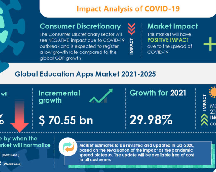 Education Apps Market 2021-2025 | Growing demand for STEM-based apps to Boost Growth