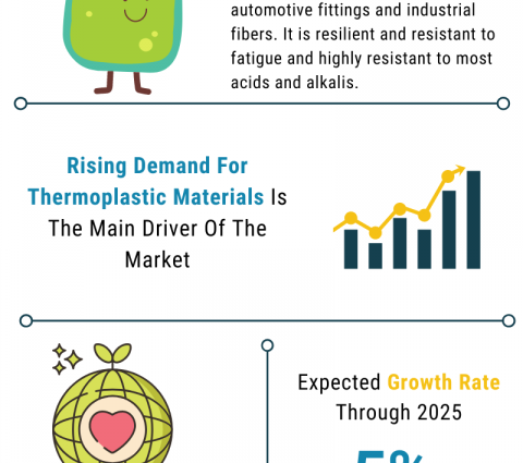 Global Polypropylene-Plastic Material And Resins Market Trends, Strategies, And Opportunities In The Market 2021-2030