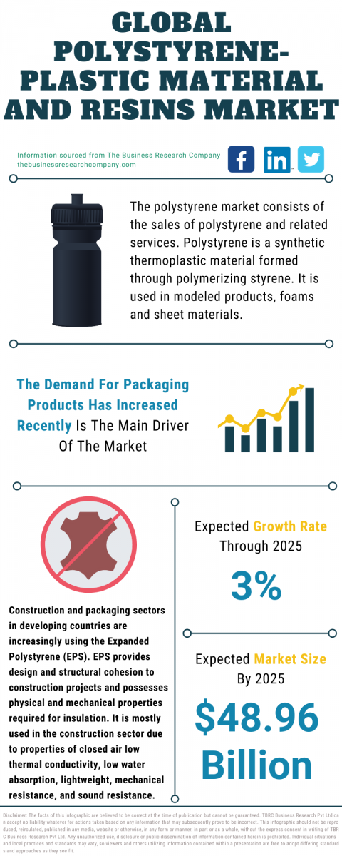 Global Polystyrene-Plastic Material And Resins Market Trends, Strategies, And Opportunities In The Market 2021-2030
