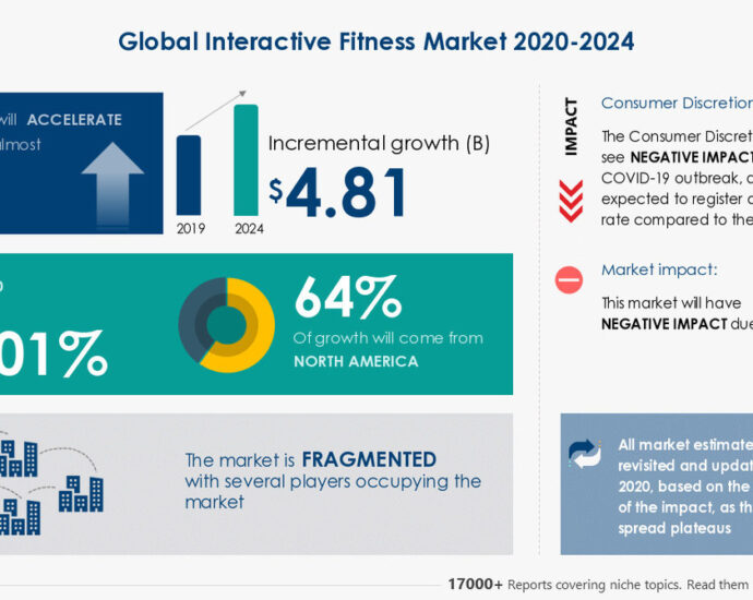 Interactive Fitness Market Featuring Axtion Technology LLC, EGYM Inc., among others to contribute to the market growth   Industry Analysis, Market Trends, Opportunities and Forecast 2024