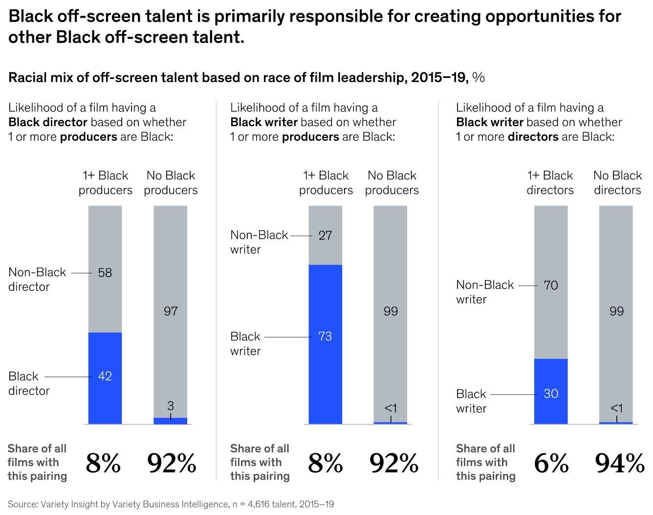 4 ways media and entertainment could be more equitable and diverse